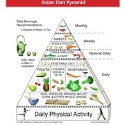 Piramide alimentare asiatica