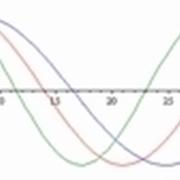 grafico onde sinusoidali