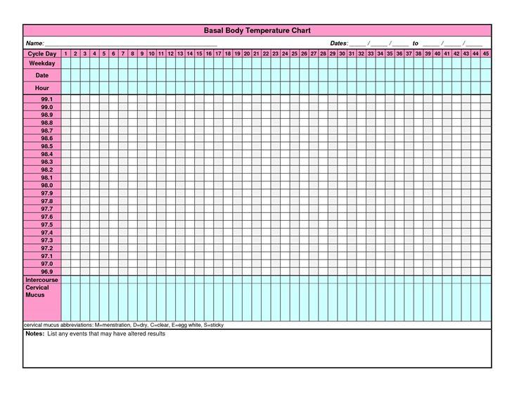 Un esempio di grafico per la rilevazione della temperatura basale
