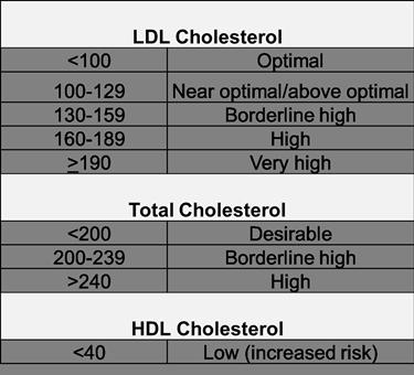 Valori componenti colesterolo