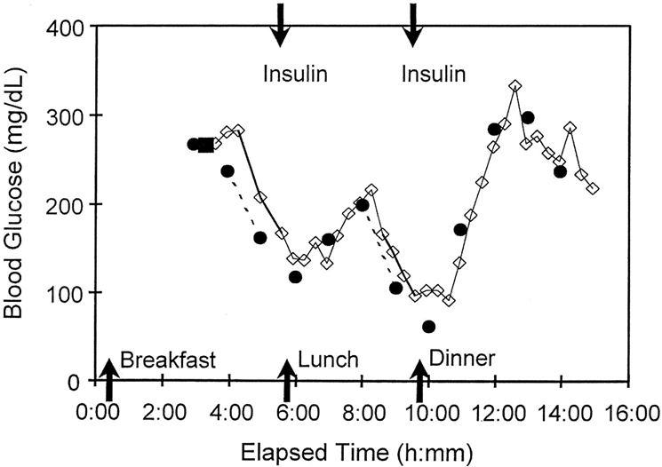 Valori glucosio